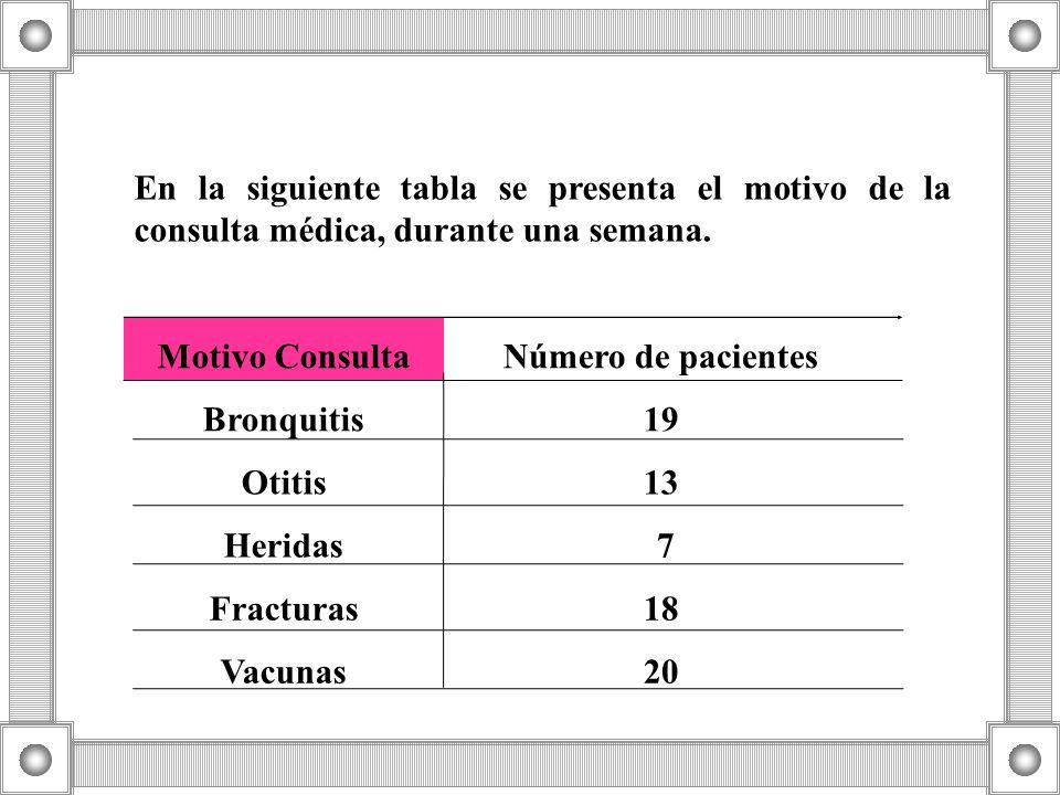 En la siguiente tabla se presenta el motivo de la consulta médica, durante una semana.