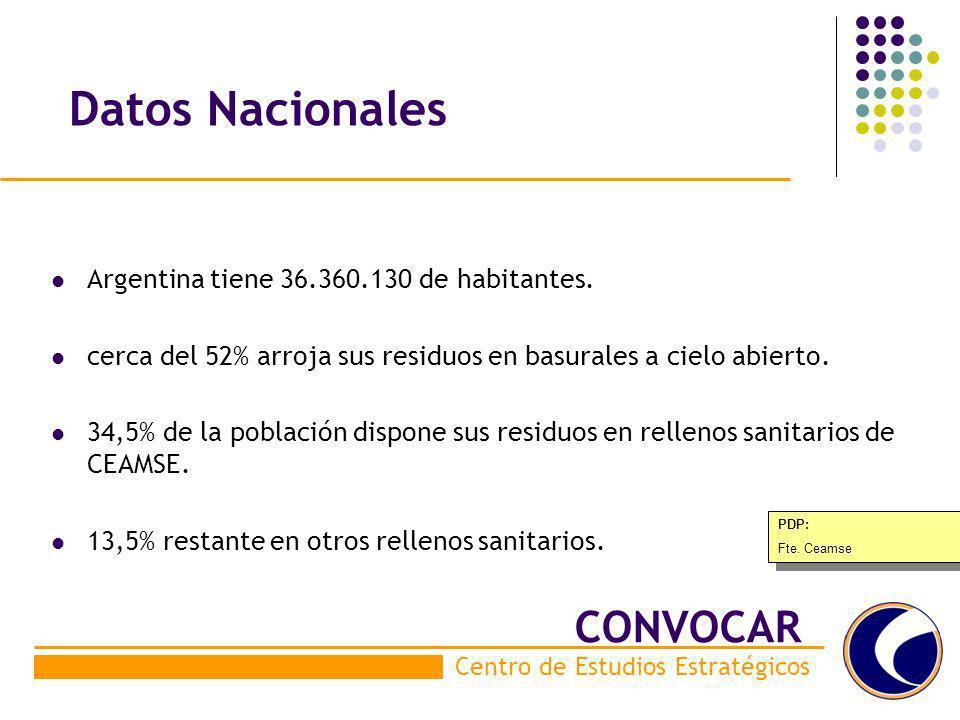 Datos Nacionales CONVOCAR Argentina tiene 36.360.130 de habitantes.