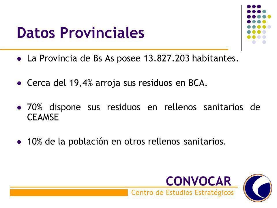Datos Provinciales CONVOCAR