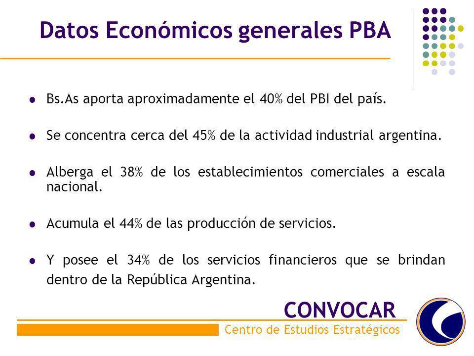 Datos Económicos generales PBA