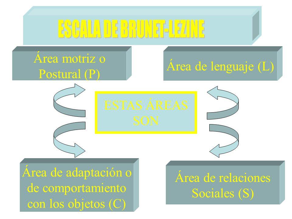 ESCALA DE BRUNET-LEZINE
