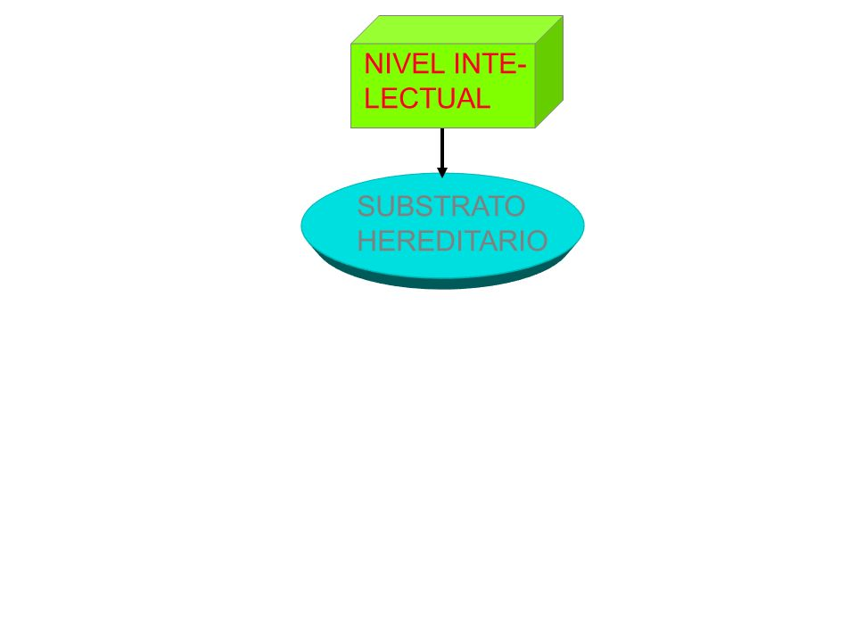 NIVEL INTE- LECTUAL SUBSTRATO HEREDITARIO