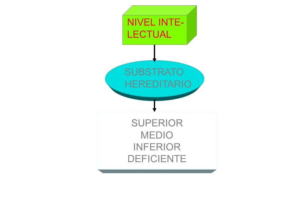 NIVEL INTE- LECTUAL SUBSTRATO HEREDITARIO SUPERIOR MEDIO INFERIOR DEFICIENTE