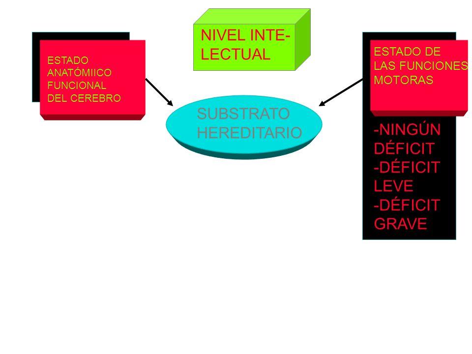 NIVEL INTE- LECTUAL SUBSTRATO HEREDITARIO -NINGÚN DÉFICIT -DÉFICIT
