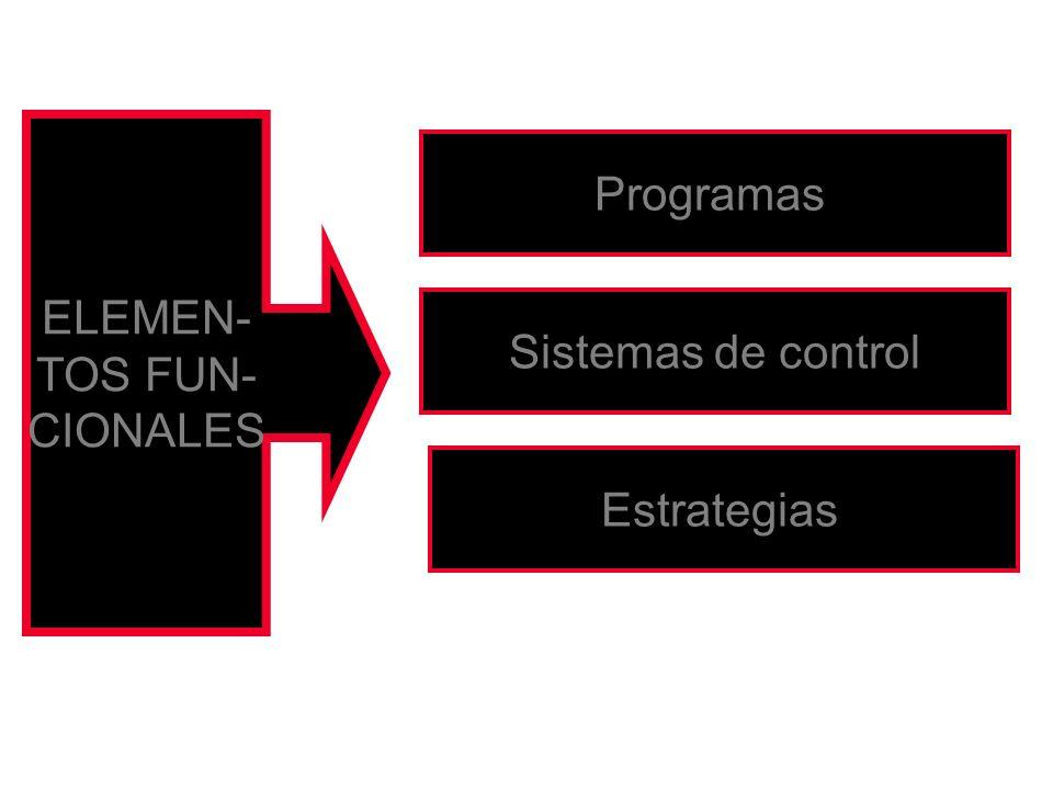ELEMEN- TOS FUN- CIONALES Programas Sistemas de control Estrategias