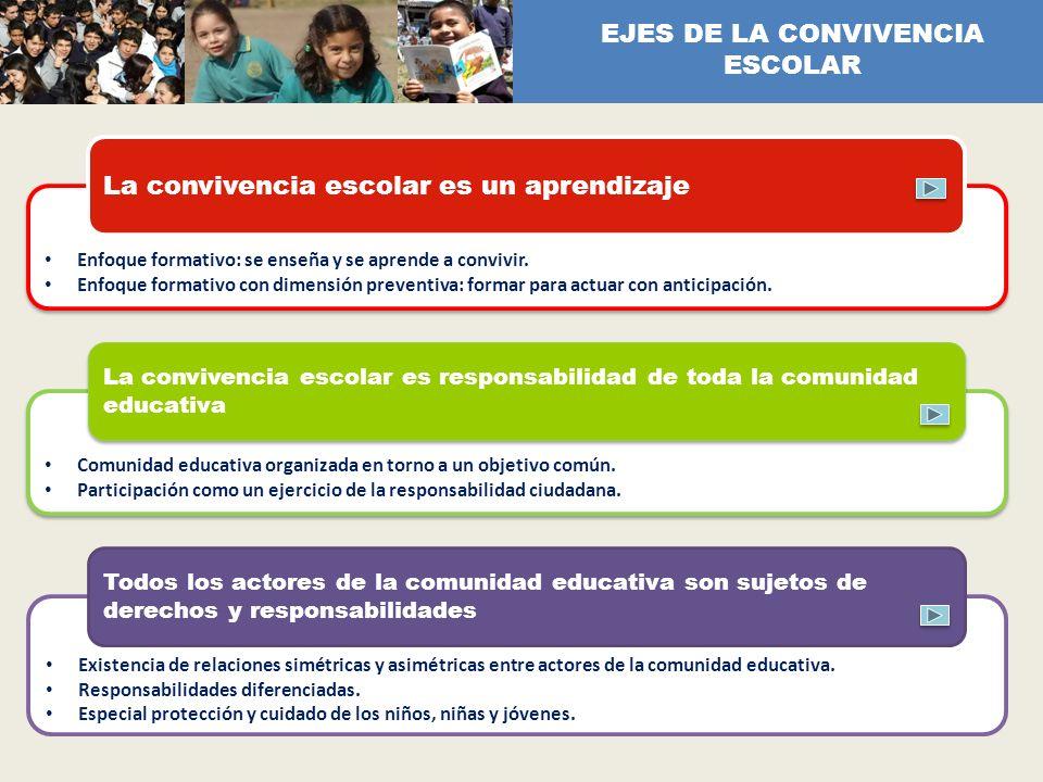 EJES DE LA CONVIVENCIA ESCOLAR