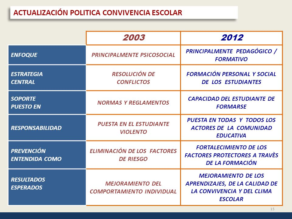 ACTUALIZACIÓN POLITICA CONVIVENCIA ESCOLAR 2003 2012