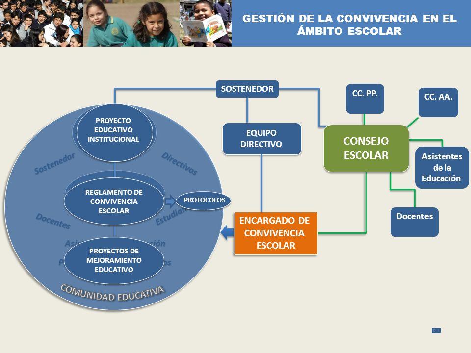 GESTIÓN DE LA CONVIVENCIA EN EL ÁMBITO ESCOLAR