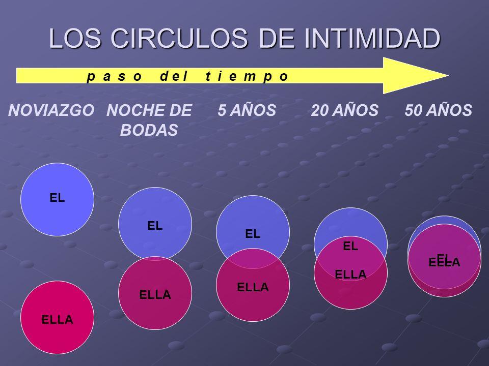 LOS CIRCULOS DE INTIMIDAD