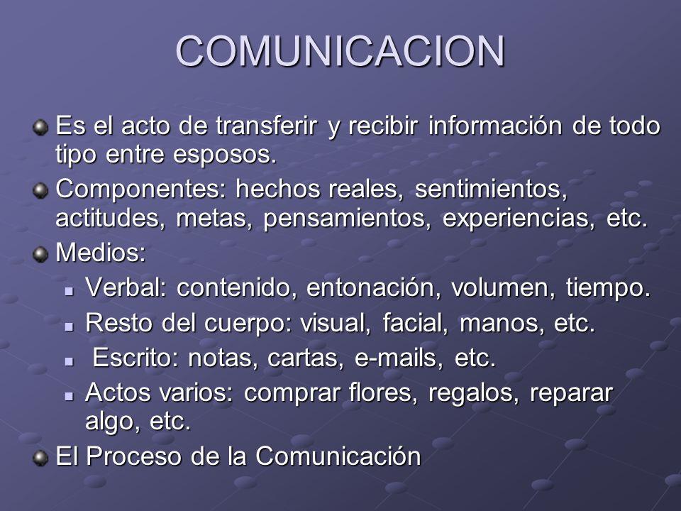 COMUNICACION Es el acto de transferir y recibir información de todo tipo entre esposos.