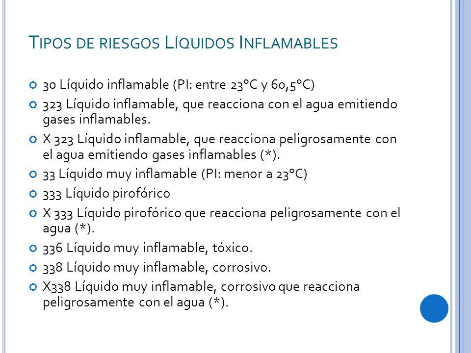 Tipos de riesgos Líquidos Inflamables