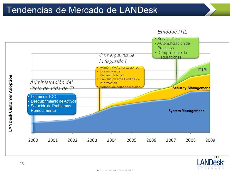 Tendencias de Mercado de LANDesk