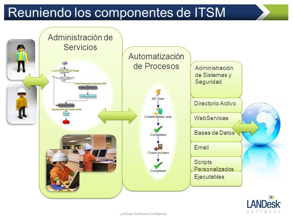 Reuniendo los componentes de ITSM