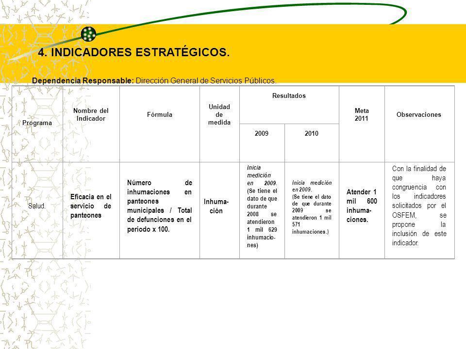 4. INDICADORES ESTRATÉGICOS.
