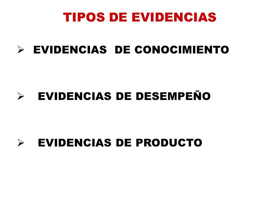 TIPOS DE EVIDENCIAS EVIDENCIAS DE CONOCIMIENTO EVIDENCIAS DE DESEMPEÑO