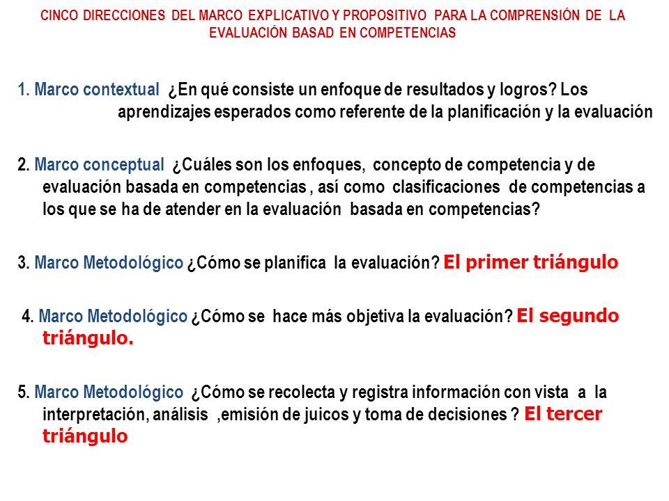 CINCO DIRECCIONES DEL MARCO EXPLICATIVO Y PROPOSITIVO PARA LA COMPRENSIÓN DE LA EVALUACIÓN BASAD EN COMPETENCIAS