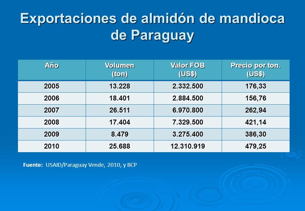 Exportaciones de almidón de mandioca de Paraguay