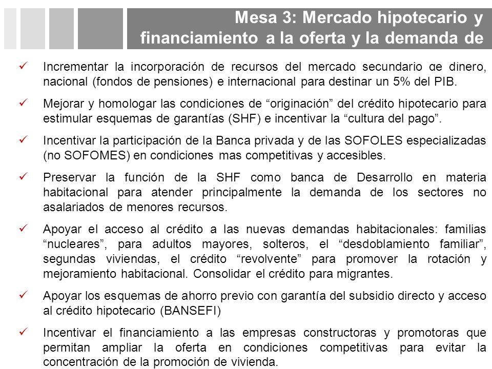 Mesa 3: Mercado hipotecario y financiamiento a la oferta y la demanda de vivienda