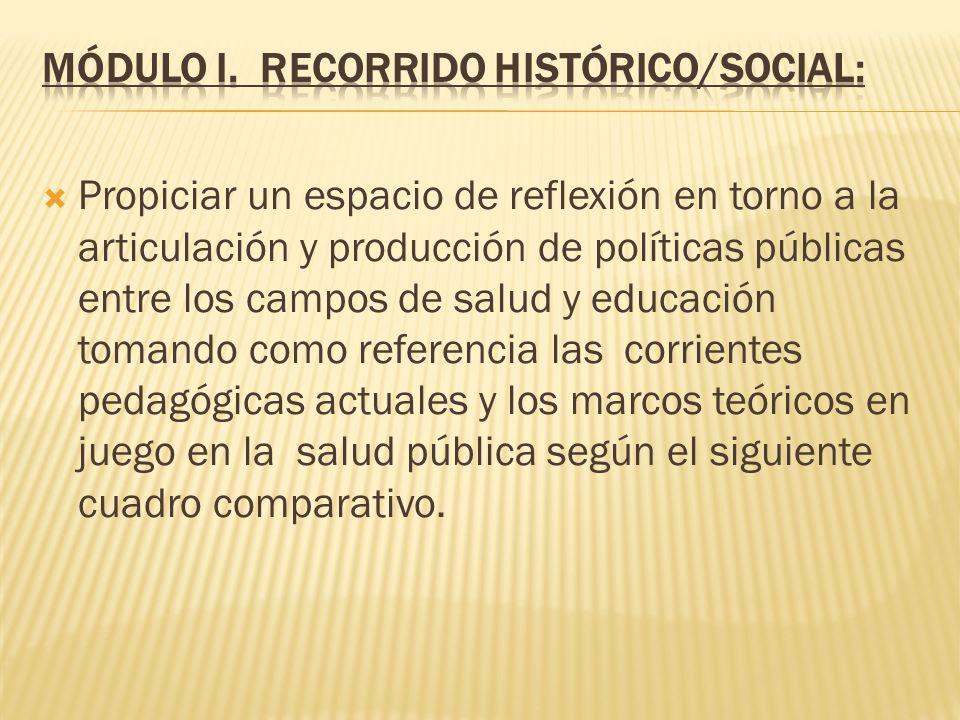 Módulo I. Recorrido Histórico/Social: