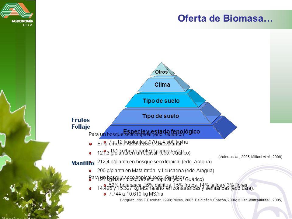 Oferta de Biomasa… Frutos Follaje Mantillo Clima Tipo de suelo