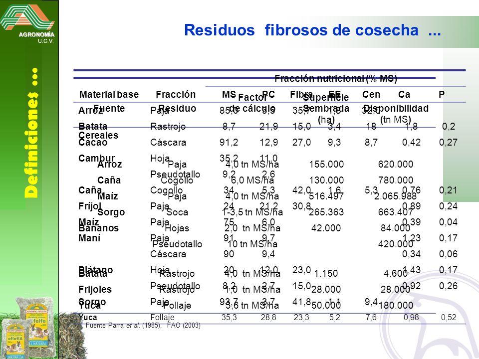 Fracción nutricional (% MS)