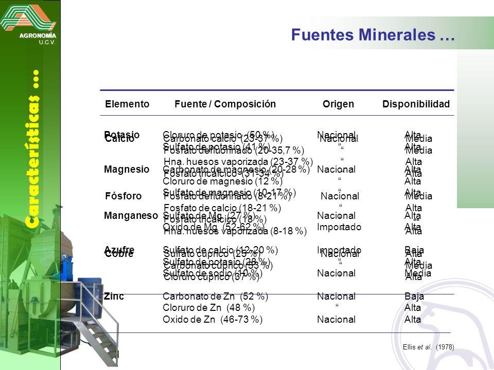 Características … Fuentes Minerales …