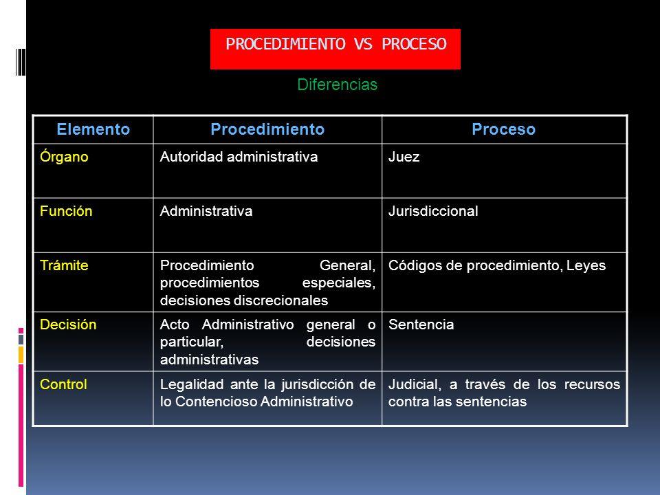 PROCEDIMIENTO VS PROCESO
