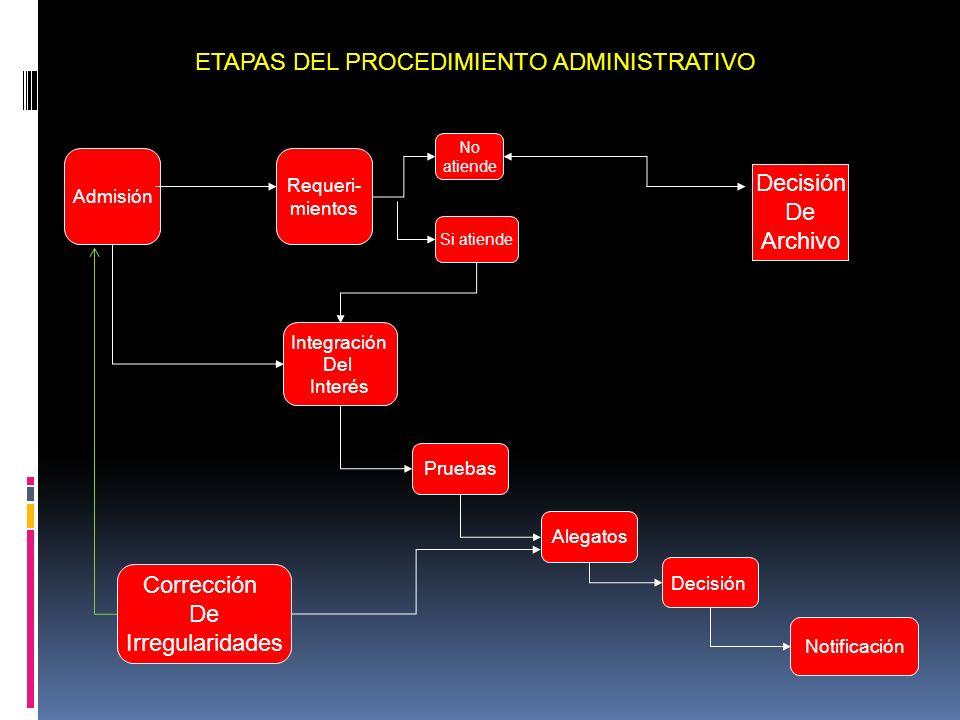 ETAPAS DEL PROCEDIMIENTO ADMINISTRATIVO