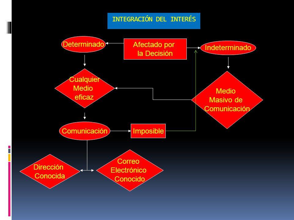 INTEGRACIÓN DEL INTERÉS