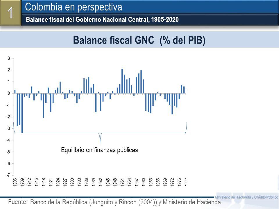 Balance fiscal GNC (% del PIB)