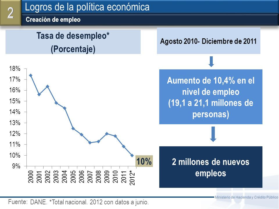 2 Logros de la política económica Tasa de desempleo* (Porcentaje)