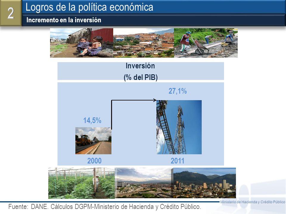 2 Logros de la política económica Inversión (% del PIB) 27,1% 14,5%