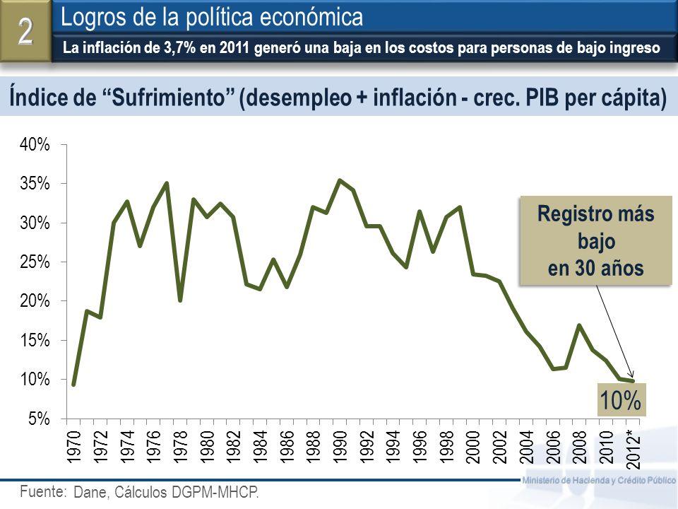Índice de Sufrimiento (desempleo + inflación - crec. PIB per cápita)