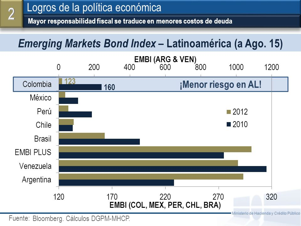 Emerging Markets Bond Index – Latinoamérica (a Ago. 15)