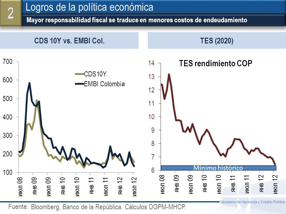 2 Logros de la política económica CDS 10Y vs. EMBI Col. TES (2020)