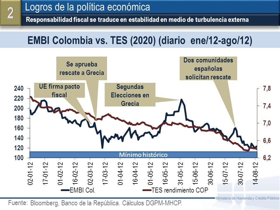 2 Logros de la política económica