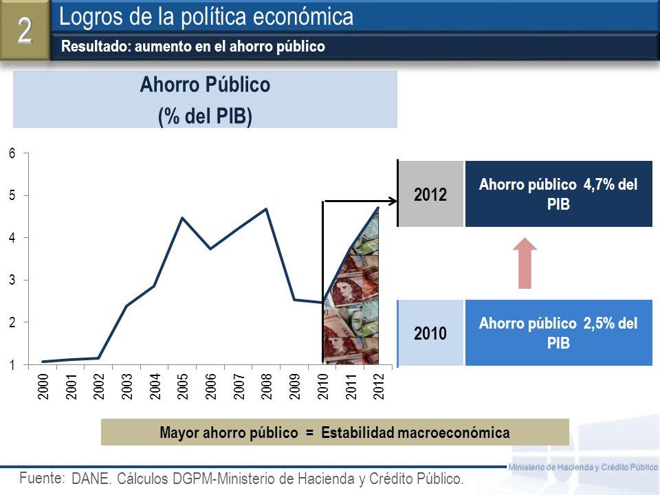 2 Logros de la política económica Ahorro Público (% del PIB) 2012 2010