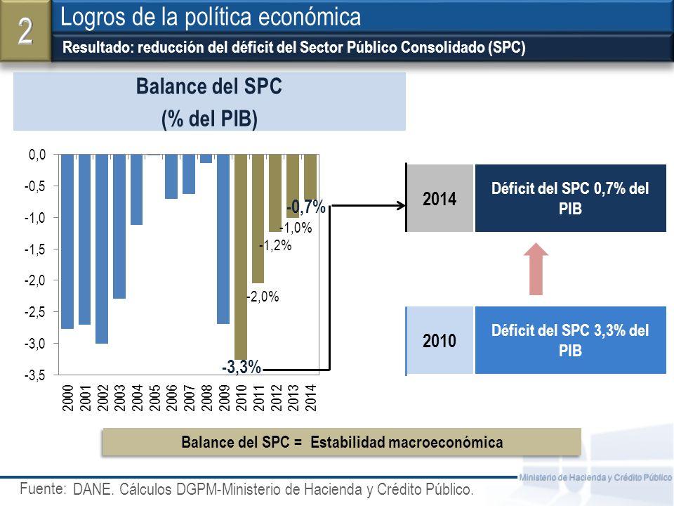 2 Logros de la política económica Balance del SPC (% del PIB) 2014