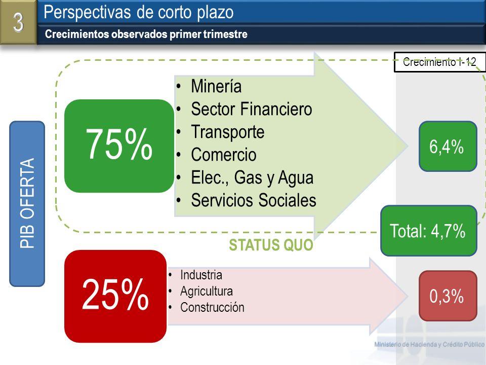 3 Perspectivas de corto plazo 6,4% PIB OFERTA Total: 4,7% 0,3%
