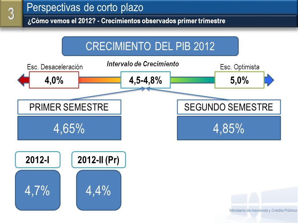 3 4,65% 4,85% 4,7% 4,4% Perspectivas de corto plazo
