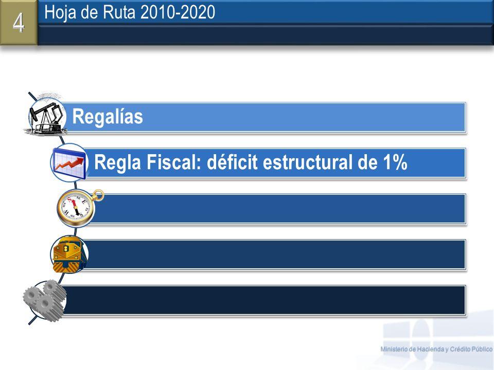 4 Hoja de Ruta 2010-2020 Regalías Regla Fiscal: déficit estructural de 1%