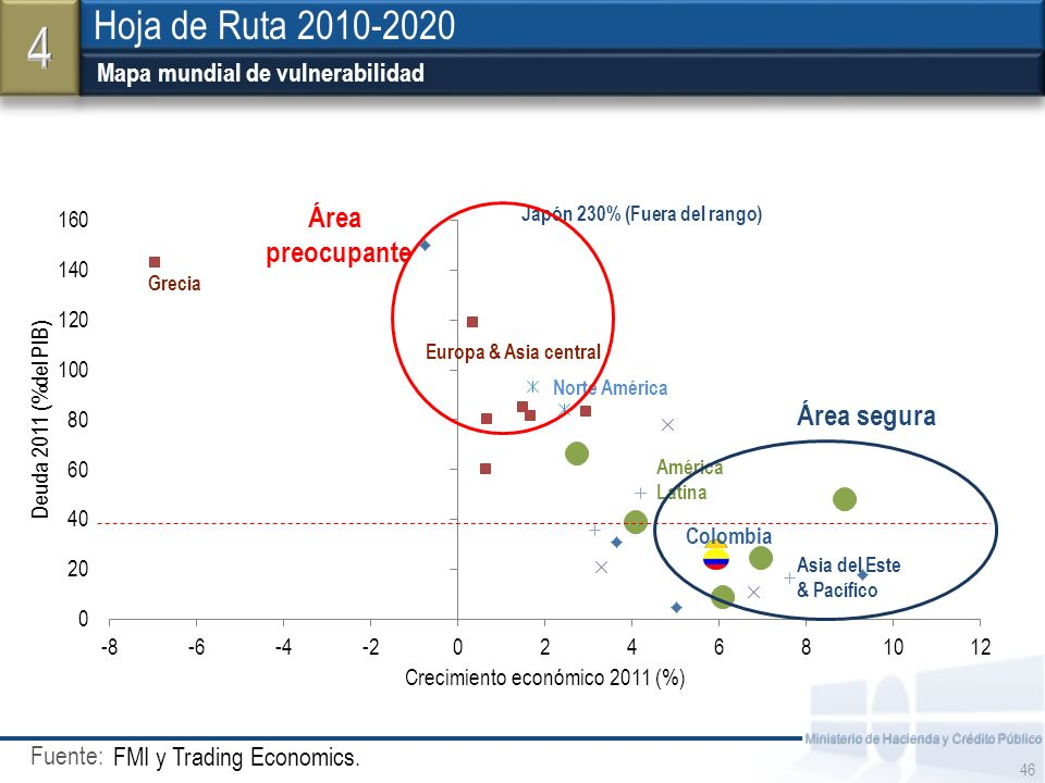 4 Hoja de Ruta 2010-2020 Mapa mundial de vulnerabilidad z