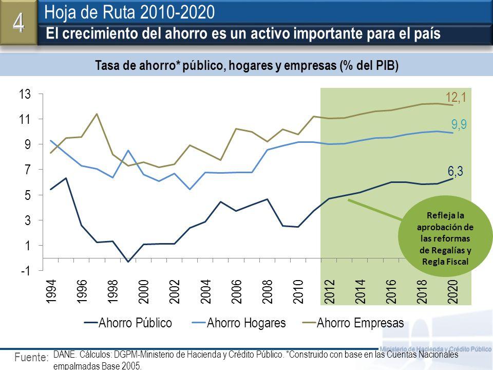 4 Hoja de Ruta 2010-2020. El crecimiento del ahorro es un activo importante para el país. Tasa de ahorro* público, hogares y empresas (% del PIB)