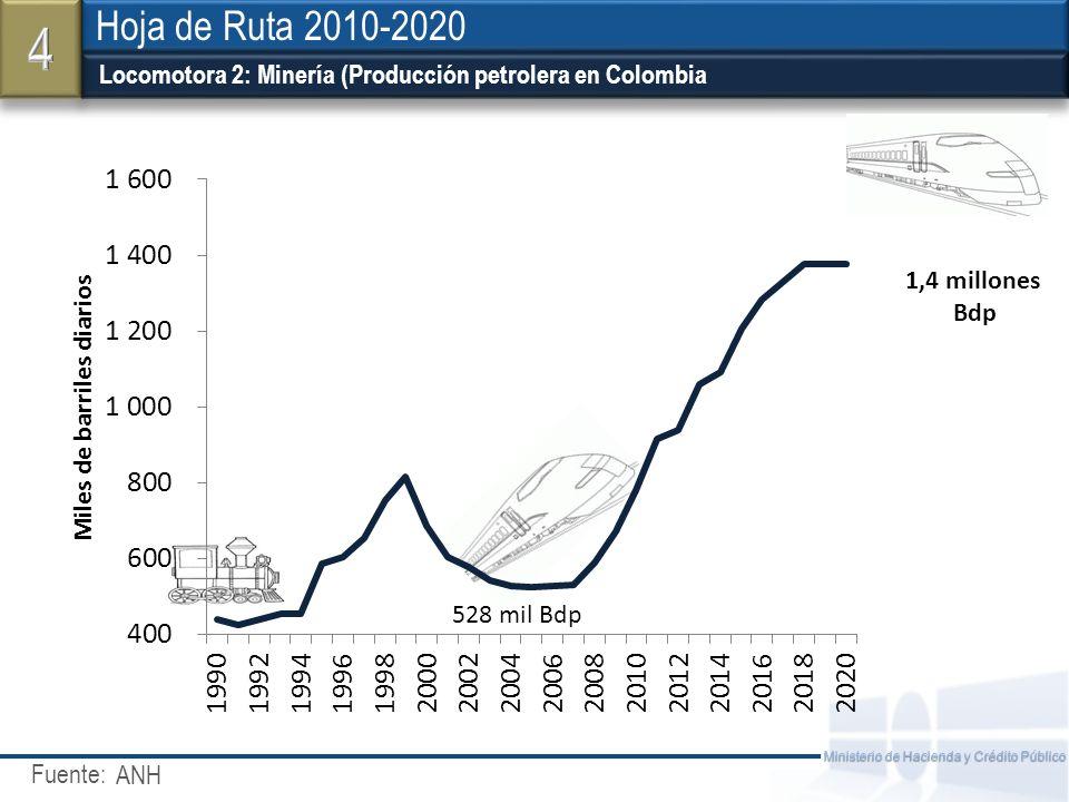 4 Hoja de Ruta 2010-2020. Locomotora 2: Minería (Producción petrolera en Colombia. 1,4 millones. Bdp.