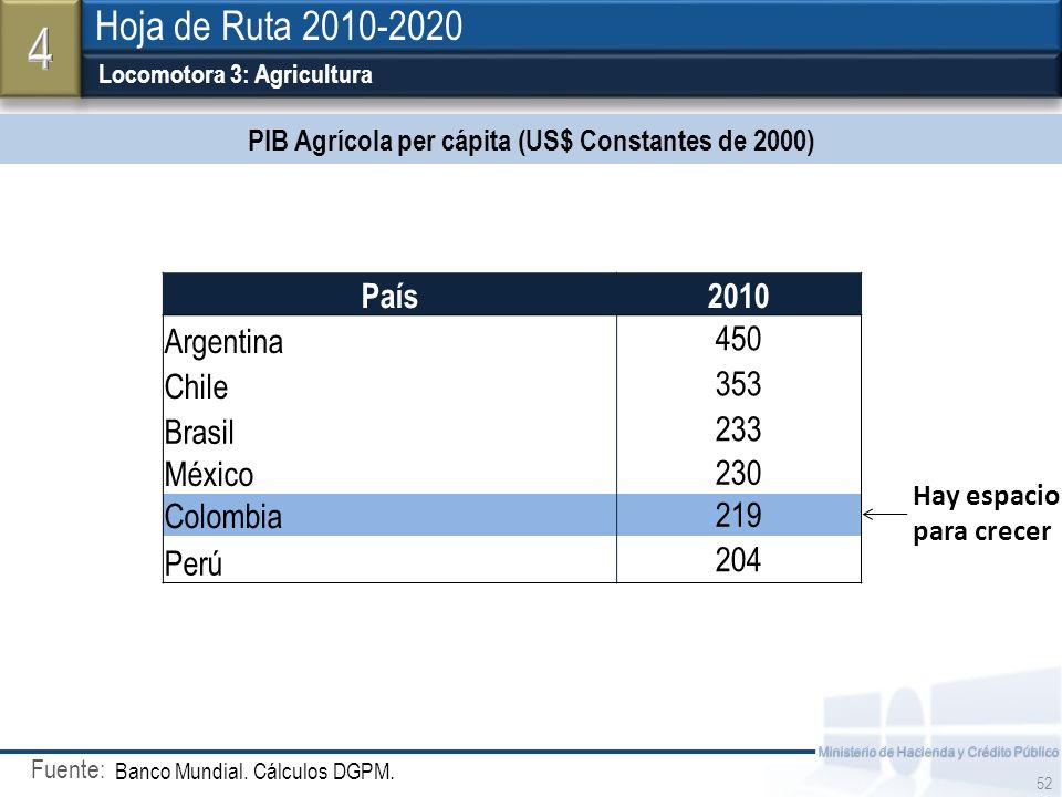 PIB Agrícola per cápita (US$ Constantes de 2000)