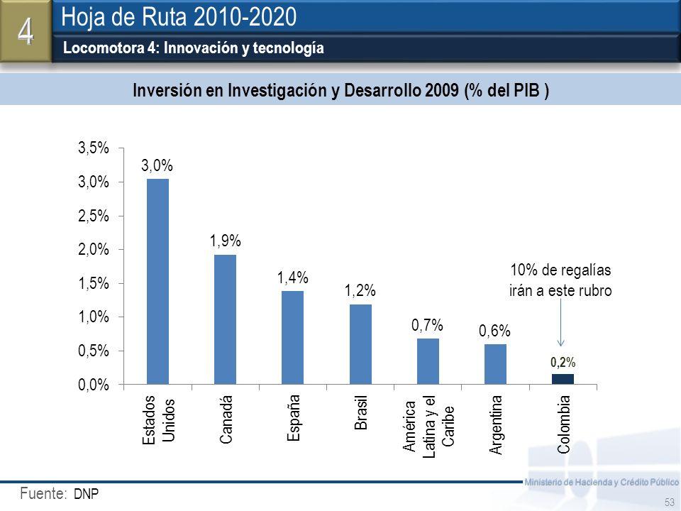 Inversión en Investigación y Desarrollo 2009 (% del PIB )