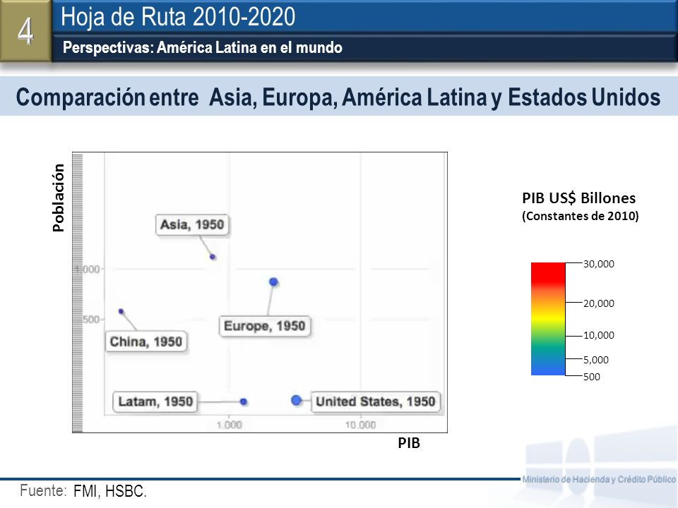 Comparación entre Asia, Europa, América Latina y Estados Unidos