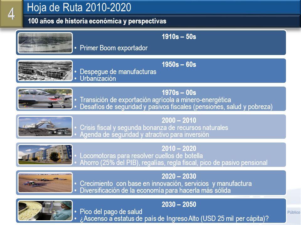 4 Hoja de Ruta 2010-2020 100 años de historia económica y perspectivas