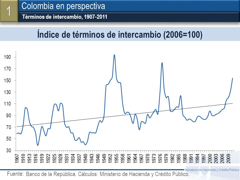 Índice de términos de intercambio (2006=100)