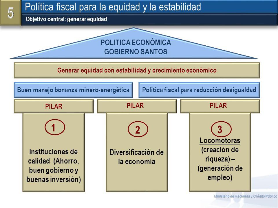 5 Política fiscal para la equidad y la estabilidad 1 3 2